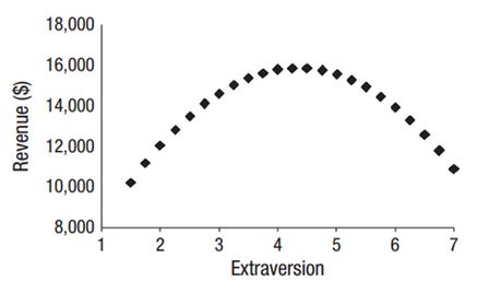 relationship between extraversion and neuroticism and bullying What is the joint contribution of big five factors (neuroticism, extraversion,  the relationships between the big five factors and academic performance.