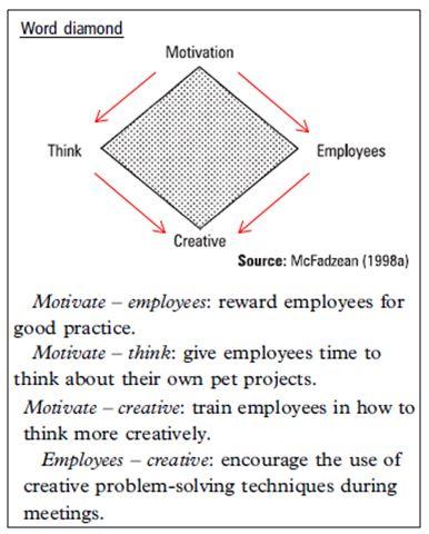 Creative Thinking – Part 2: Word Diamond | Rubystar Associates