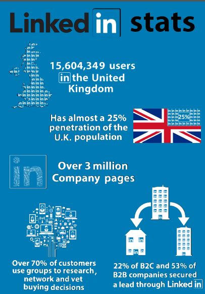 social media stats  linkedin  infographic